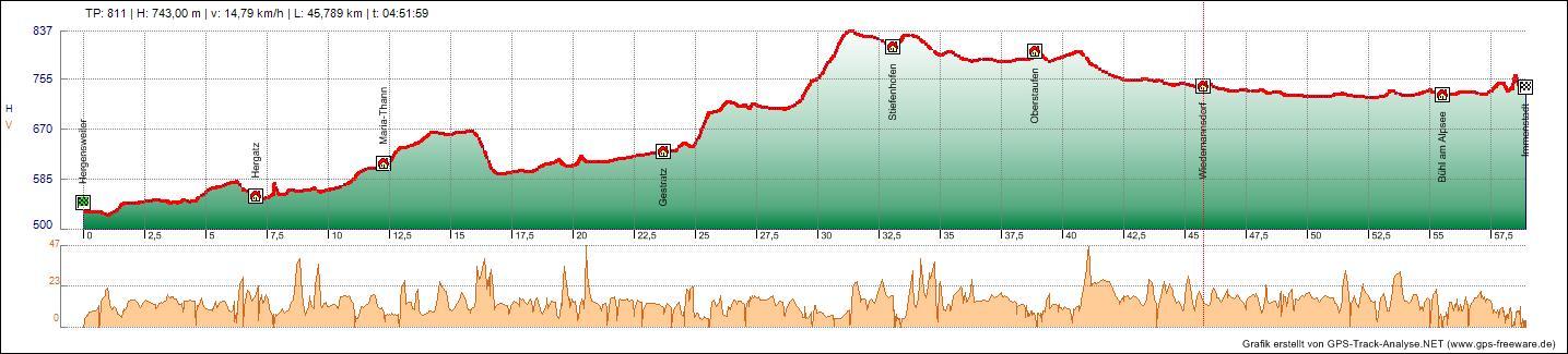 Bodensee Konigssee Radweg Tag 2 11