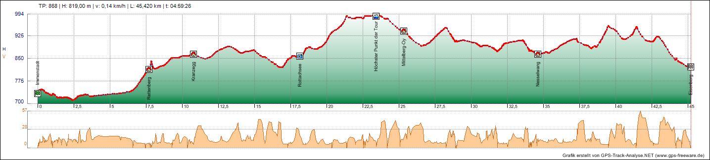 Bodensee Konigssee Radweg Tag 3 11