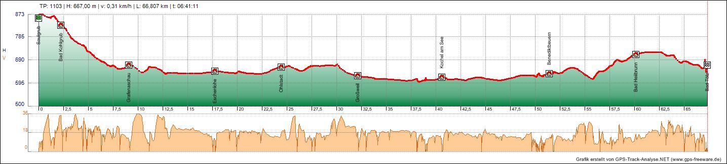 Bodensee Konigssee Radweg Tag 5 11