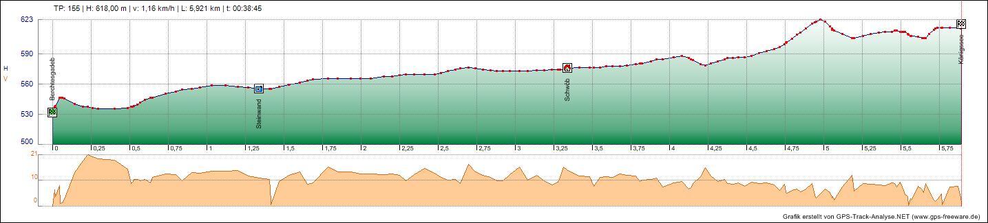 Bodensee Konigssee Radweg Tag 11 11